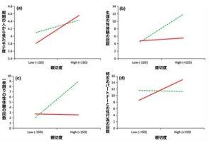 1175-300x151 男女問わずモテモテで一夜の関係でも最も多いタイプの調査データ