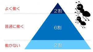 3c74ebb85c501377f8a8f4fcd5665ad0-300x169 2:6:2の法則の真実を紐解き上の2になるための唯一の方法とは